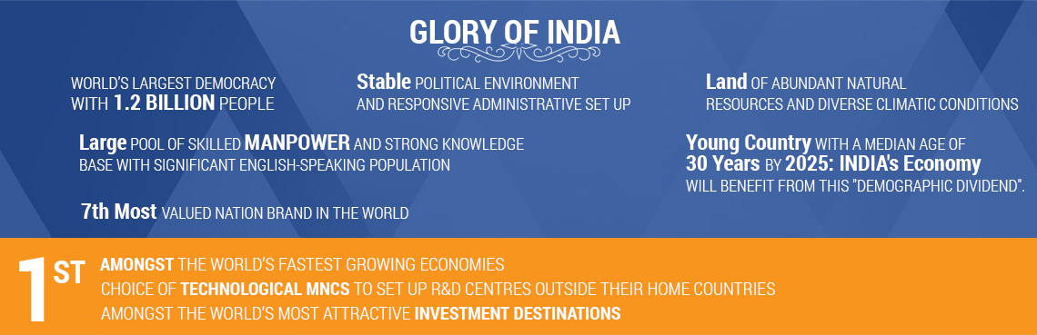 Glorious India - Glory of India